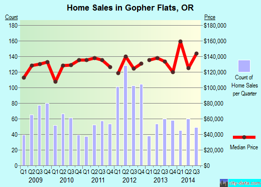Gopher Flats,OR real estate house value index trend