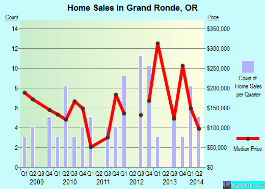 Grand Ronde,OR real estate house value index trend