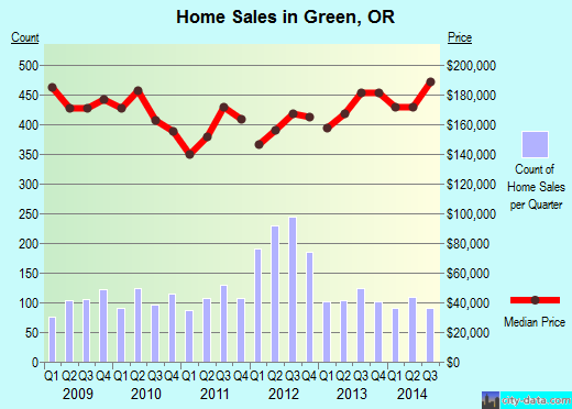 Green,OR real estate house value index trend