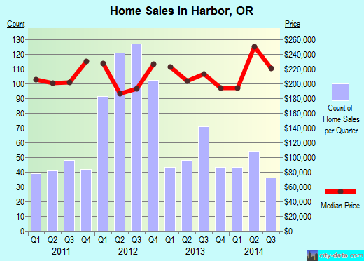 Harbor,OR real estate house value index trend