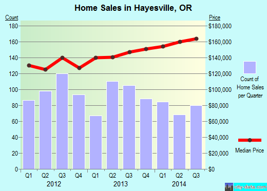 Hayesville,OR real estate house value index trend