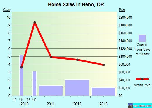 Hebo,OR real estate house value index trend