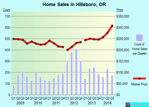 Hillsboro,OR real estate house value index trend