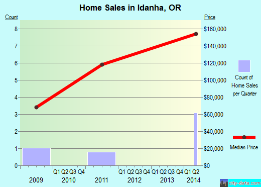 Idanha,OR real estate house value index trend