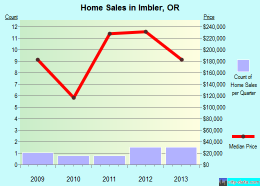 Imbler,OR real estate house value index trend