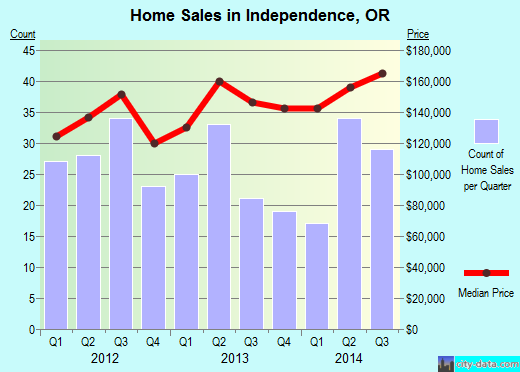 Independence,OR real estate house value index trend