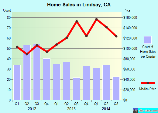 Lindsay,CA real estate house value index trend