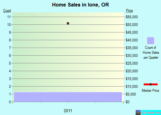 Ione,OR real estate house value index trend
