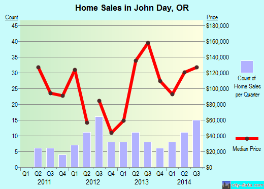 John Day,OR real estate house value index trend