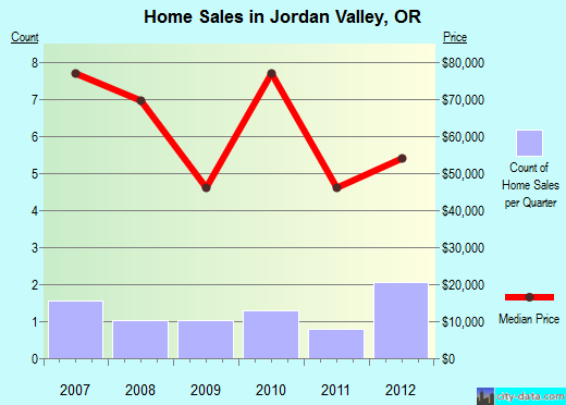 Jordan Valley,OR real estate house value index trend