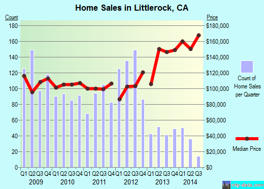 Littlerock,CA real estate house value index trend