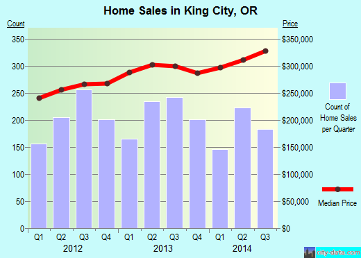 King City,OR real estate house value index trend