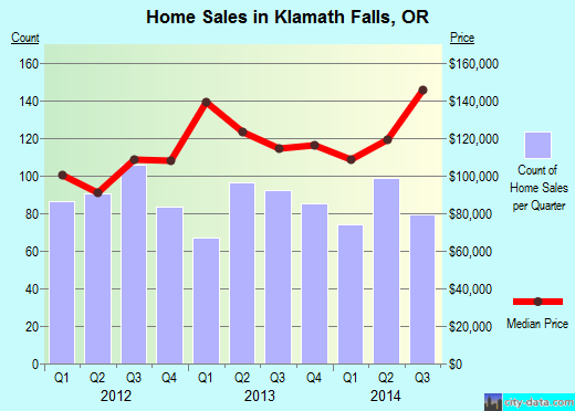 Klamath Falls,OR real estate house value index trend