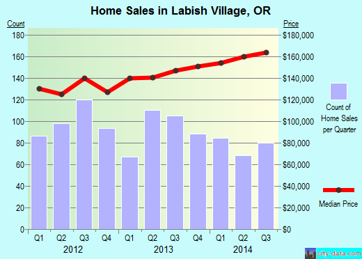 Labish Village,OR index of house prices
