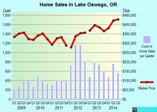 Lake Oswego,OR index of house prices