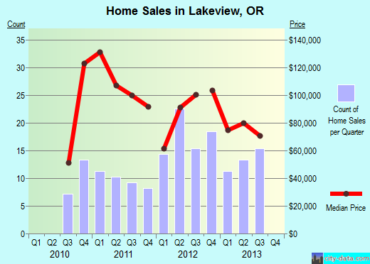 Lakeview,OR real estate house value index trend