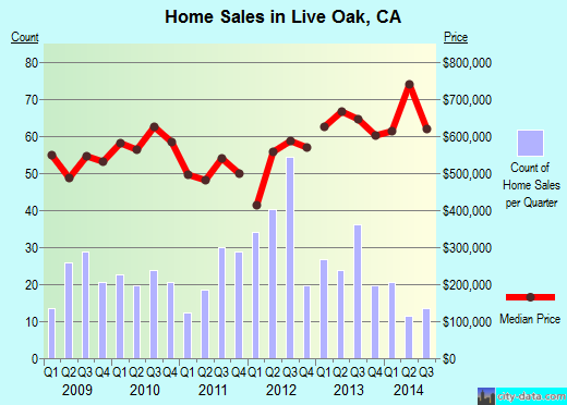 Live Oak,CA real estate house value index trend