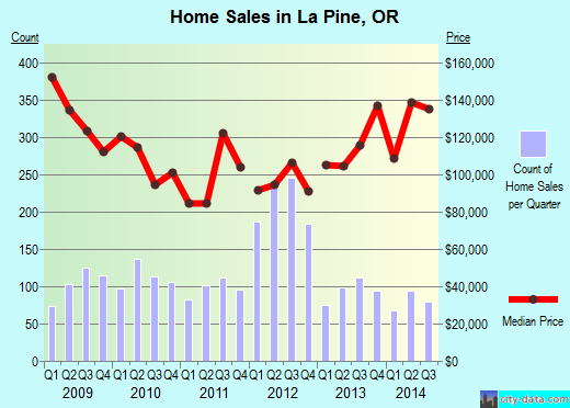 La Pine,OR real estate house value index trend