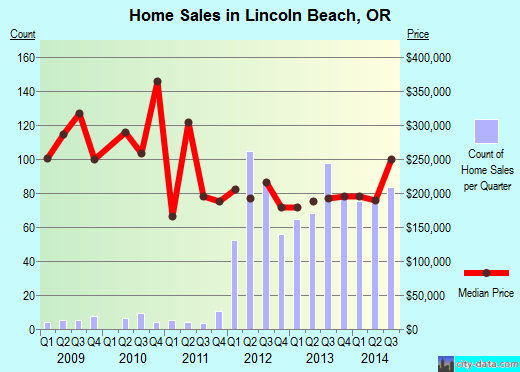 Lincoln Beach,OR real estate house value index trend