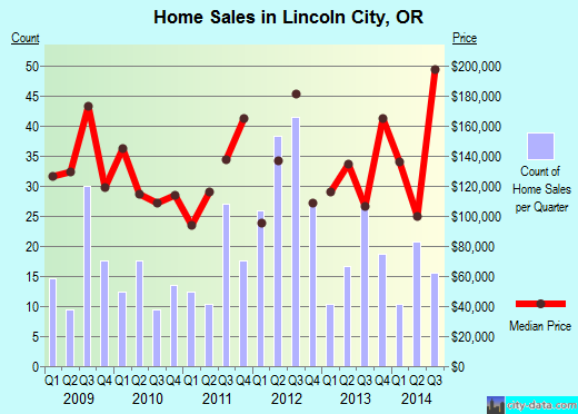 Lincoln City,OR index of house prices