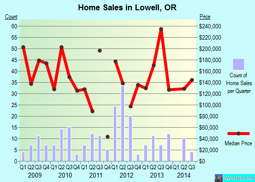 Lowell,OR real estate house value index trend