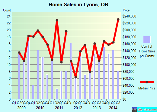 Lyons,OR real estate house value index trend