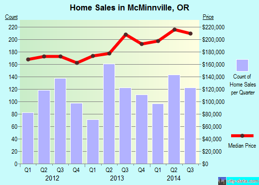 McMinnville,OR real estate house value index trend