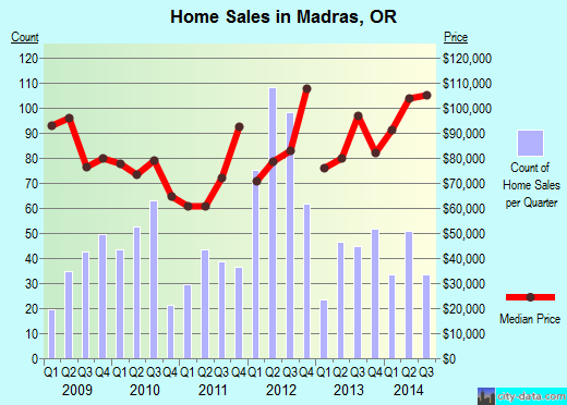 Madras,OR real estate house value index trend