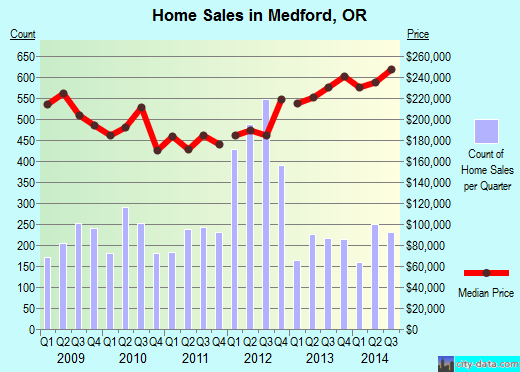 Medford,OR real estate house value index trend