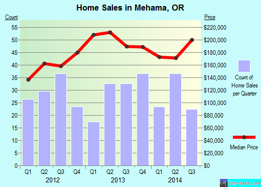 Mehama,OR real estate house value index trend