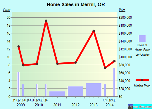 Merrill,OR real estate house value index trend