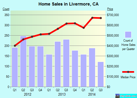Livermore,CA real estate house value index trend