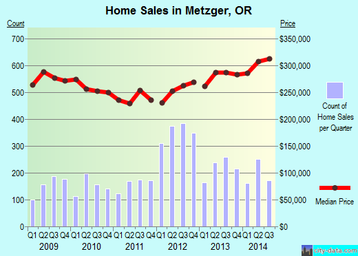 Metzger,OR real estate house value index trend