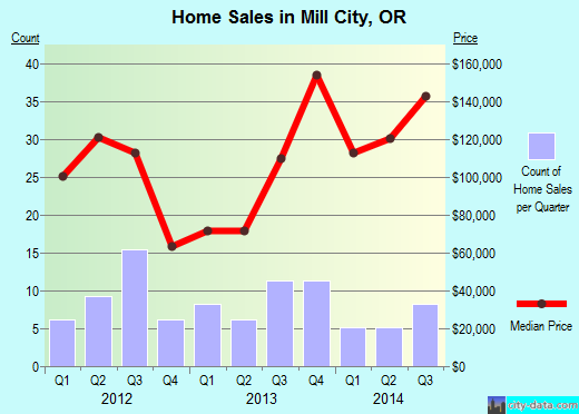 Mill City, OR index of house prices