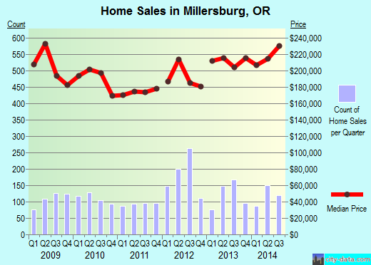 Millersburg,OR real estate house value index trend