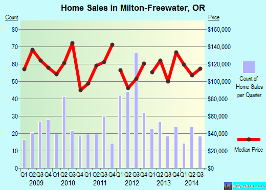 Milton-Freewater,OR index of house prices