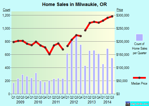 Milwaukie,OR real estate house value index trend