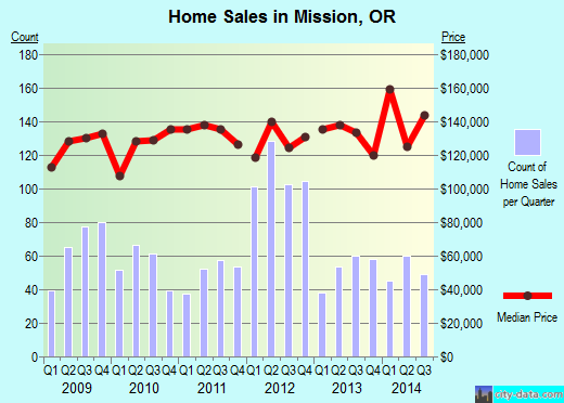 Mission,OR real estate house value index trend