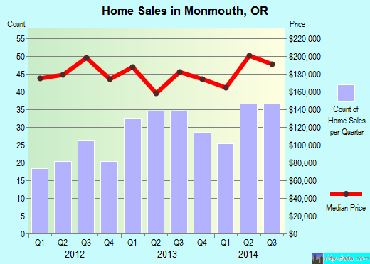 Monmouth,OR index of house prices