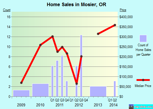 Mosier,OR real estate house value index trend