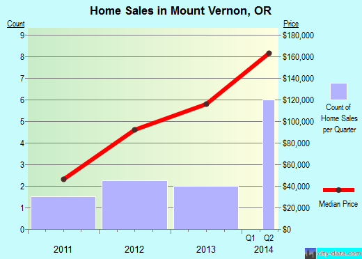 Mount Vernon,OR real estate house value index trend