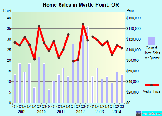 Myrtle Point,OR real estate house value index trend