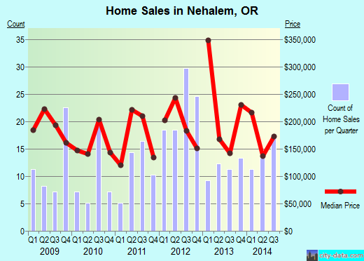 Nehalem,OR real estate house value index trend