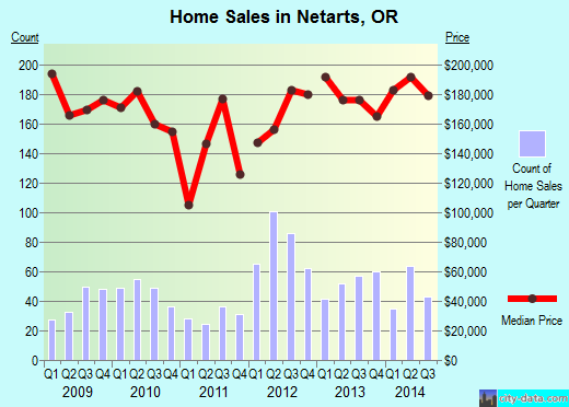 Netarts,OR real estate house value index trend