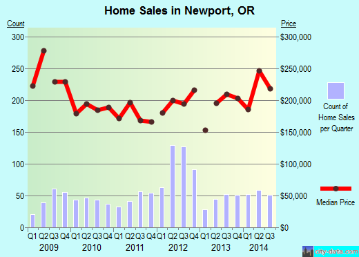 Newport,OR real estate house value index trend