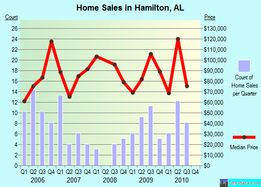 Hamilton,AL real estate house value index trend