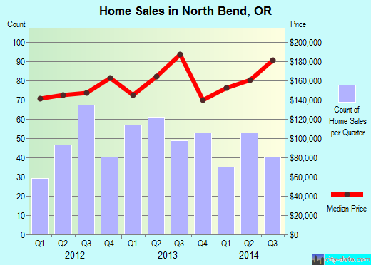 North Bend,OR real estate house value index trend