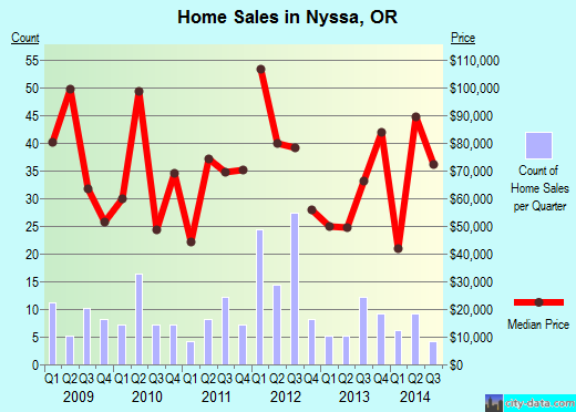 Nyssa,OR index of house prices