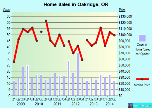 Oakridge,OR real estate house value index trend