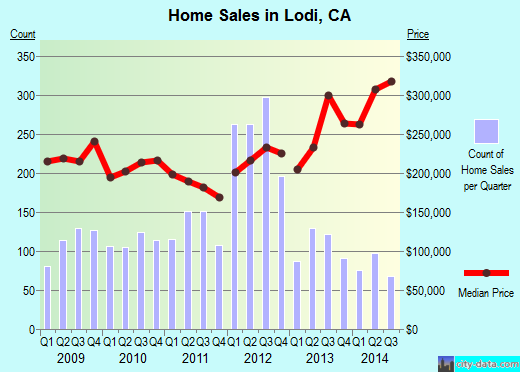 Lodi,CA real estate house value index trend